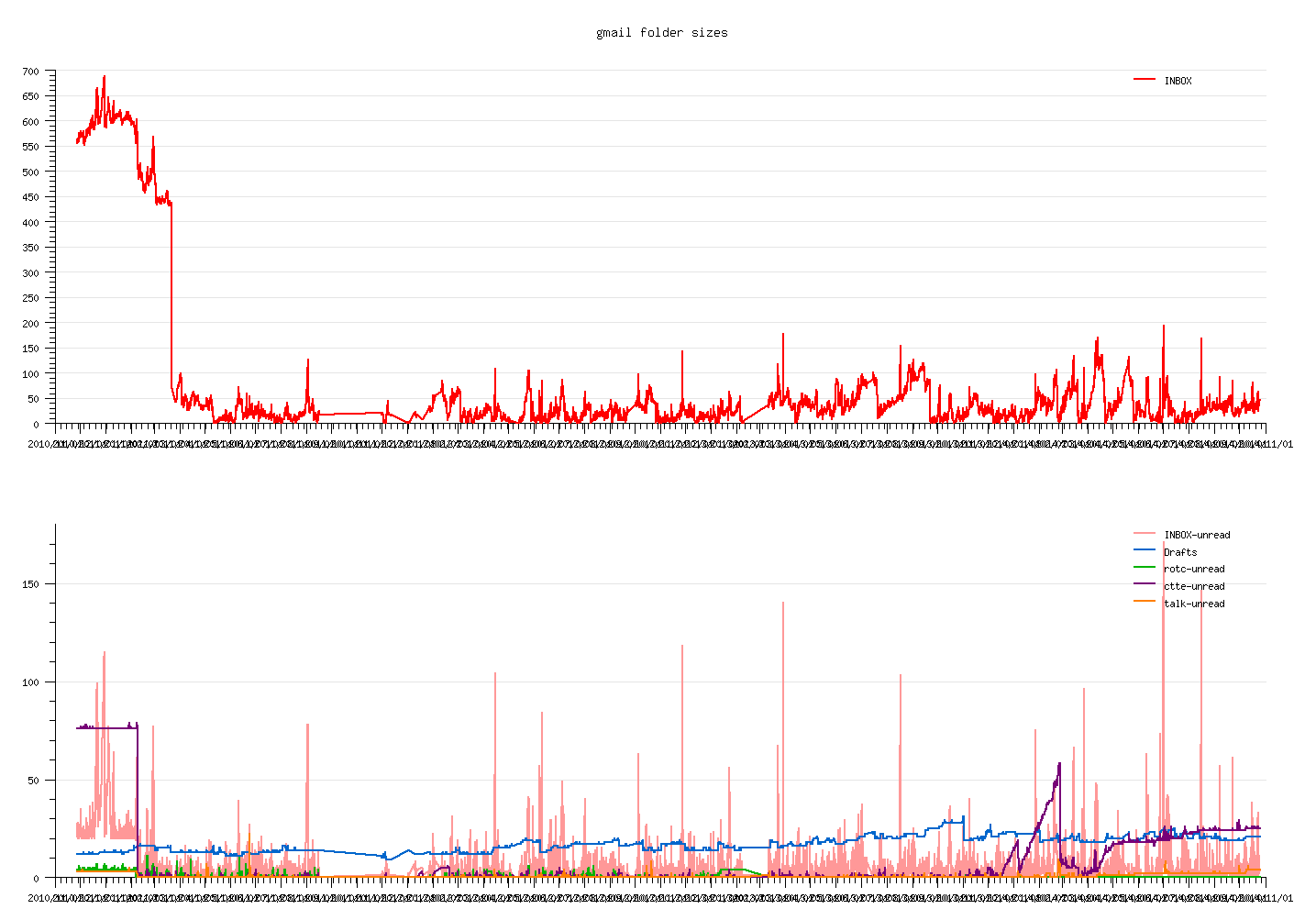 sample graph of gmail inbox size over time